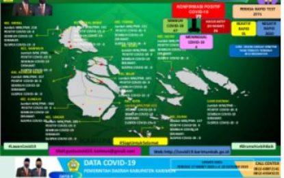Pasien Positif COVID-19 di Karimun Terus Meningkat