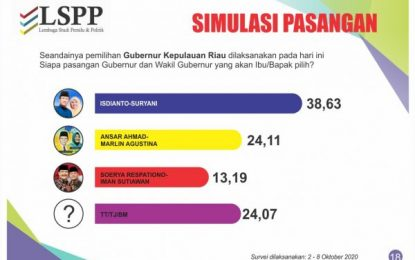 Pilkada Kepri, Survei LSPP: INSANI Teratas, Soerya-Iman Jadi Juru Kunci