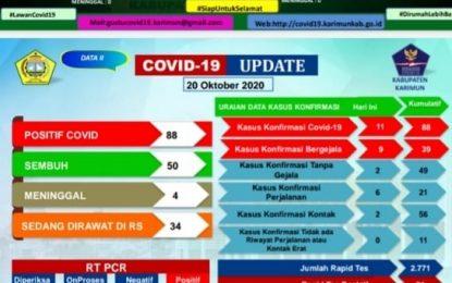 Virus Covid-19 di Karimun Semakin Meningkat